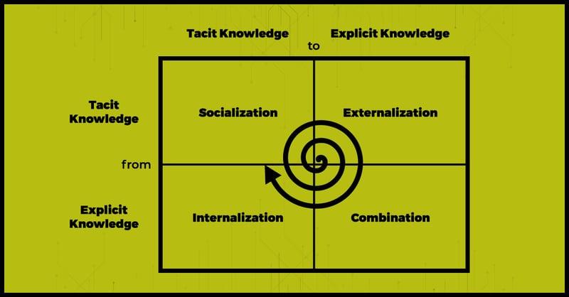 20200602_SAC_KnowledgeSpiralBlogImage
