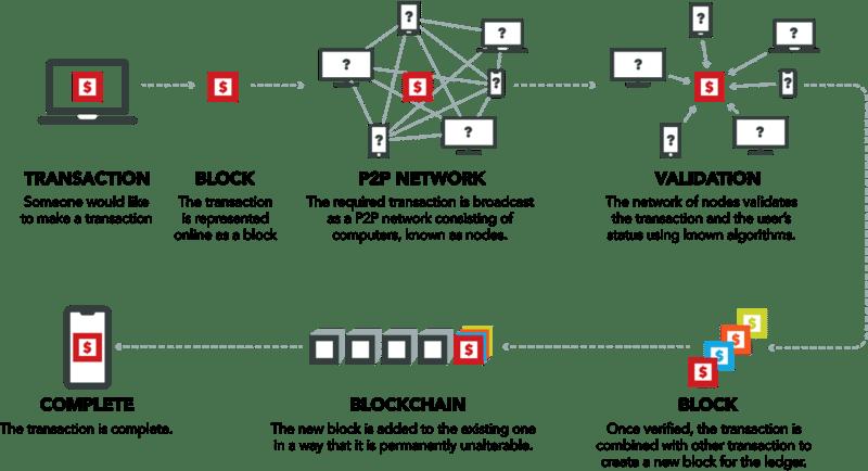 How-Blockchain-Works-1024x556